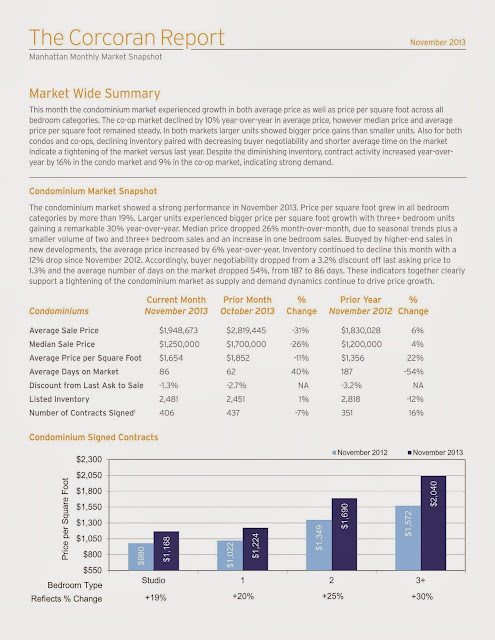 November 2013 Manhattan Market Report marketwide