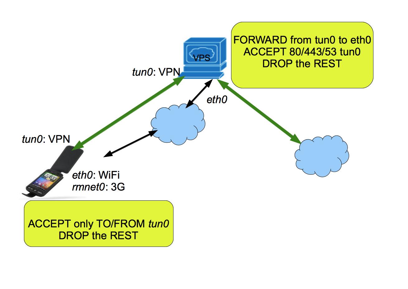 Tnel Vpn 3g Egineering Social Wireless Diagram Draytek Routers Firewalls Switches Management 4g And Ip Pbx Productsnainte De A Configura Cu Tunel Trebuie S V Asigurai C Cele