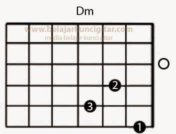 gambar kunci gitar Dm dan fungsi jari untuk memegang kunci gitar