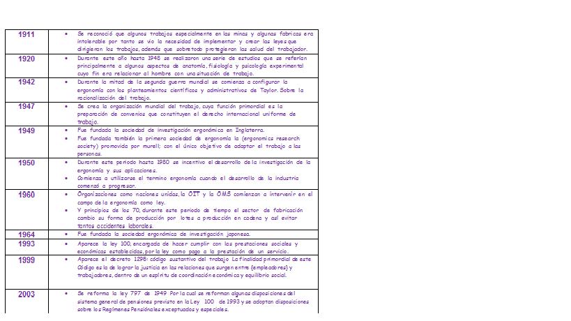 Ivonnecergonomia for Caracteristicas de la ergonomia