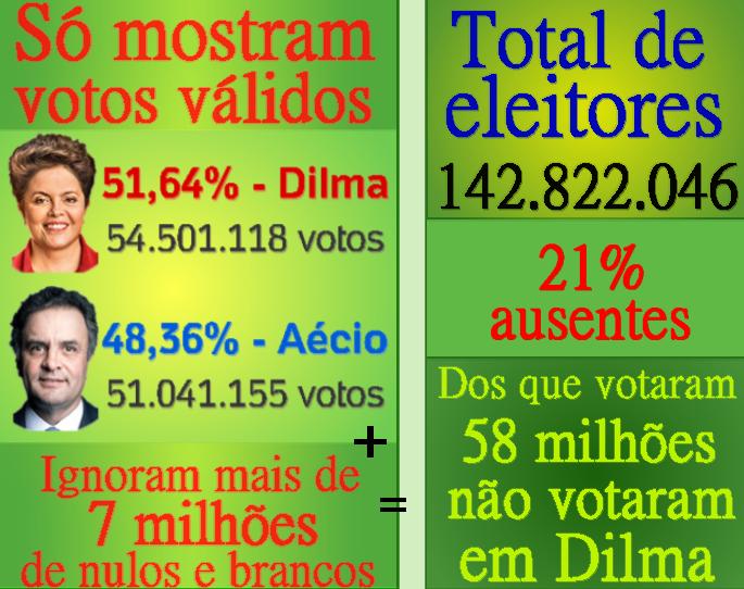 Presidenta Dilma nunca não foi eleita pela maioria dos votos do povo