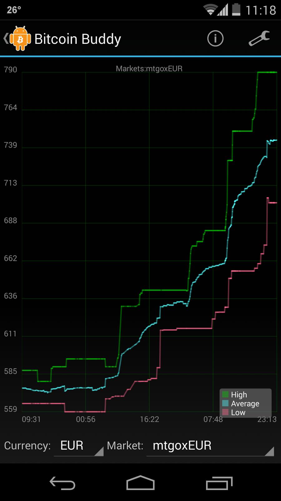 bitcoin charts app