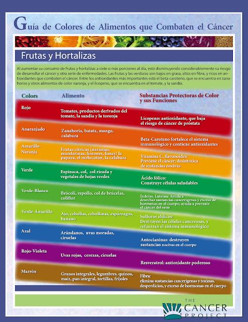 http://4.bp.blogspot.com/-Rd_aUiruMuY/T69qoaAWO9I/AAAAAAAAAgY/WfcMKW6UyhU/s1600/Guia-de-colores-de-alimentos-que-combaten-el-cancer-TomatedeAlmeria.jpg