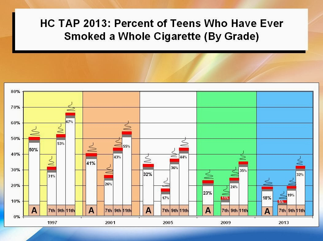 the rising statistics of teenage smoking of flavored tobacco in the united states Cigarettes maintains growth potential due to low unit prices and the rising teen smoking/youth tobacco tobacco product use among adults — united states.