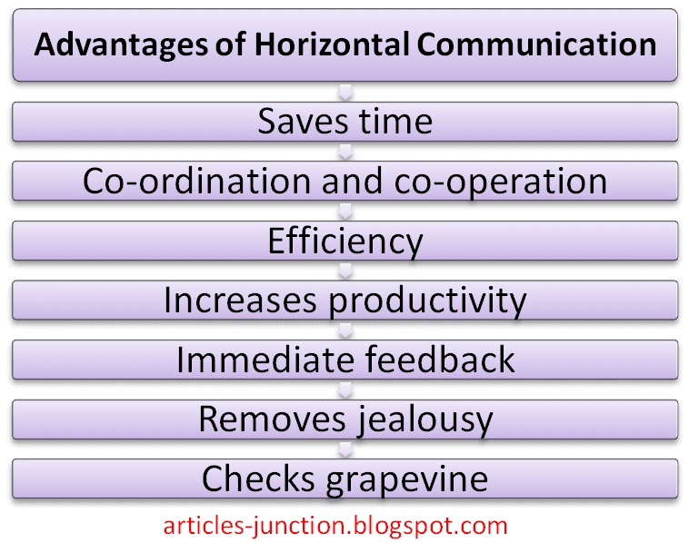 Advantages of horizontal communication