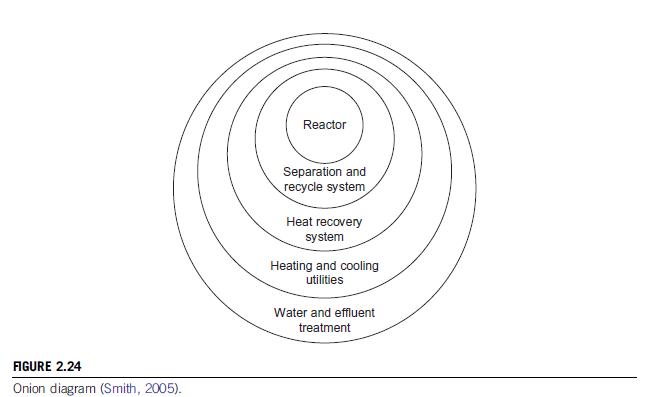 diagrama de cebolla pdf schematic wiring diagram diagrama de cebolla diseño de procesos diagrama de cebolla #6