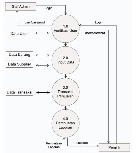 Pengertian diagram alir data data flow diagram kapanpunbisa beberapa simbol yang biasa gunakan dalam dfd ccuart Choice Image