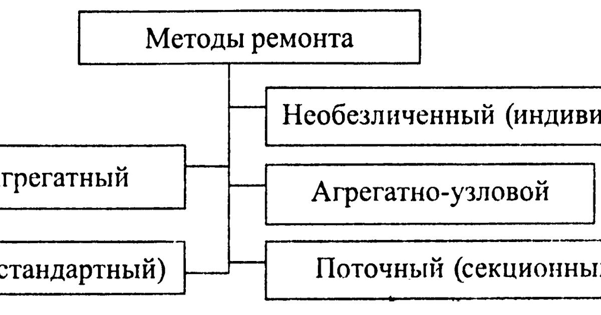 Виды и методы ремонта - Cars History.ru