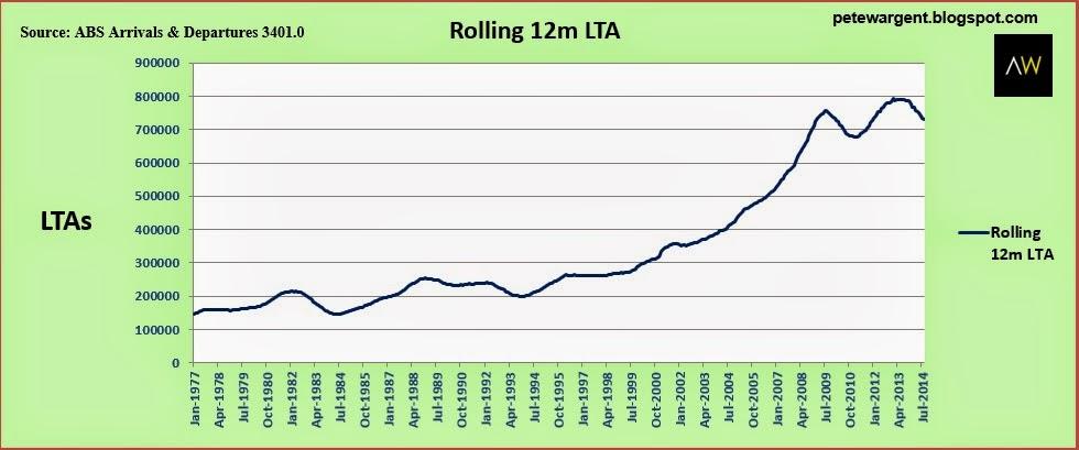 Rolling 12m LTA