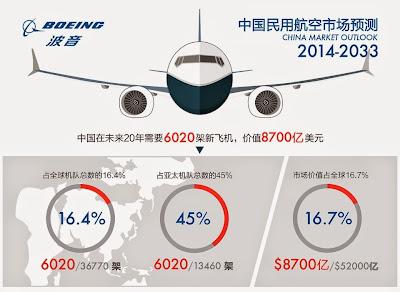 中國飛機 2014年-2033年