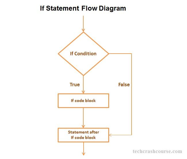 If statement in c programming c if statement program control flow diagram ccuart Choice Image