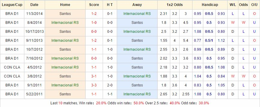 Kèo thơm cá cược International vs Santos