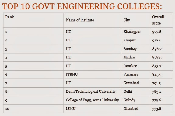 Top10 Government Engineering Colleges in India