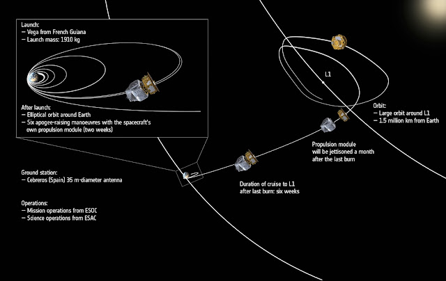 LISA Pathfinder's journey from launch to its final destination, around the L1 Sun–Earth Lagrangian point some 1.5 million km away from Earth towards the Sun. Credit: ESA/ATG medialab