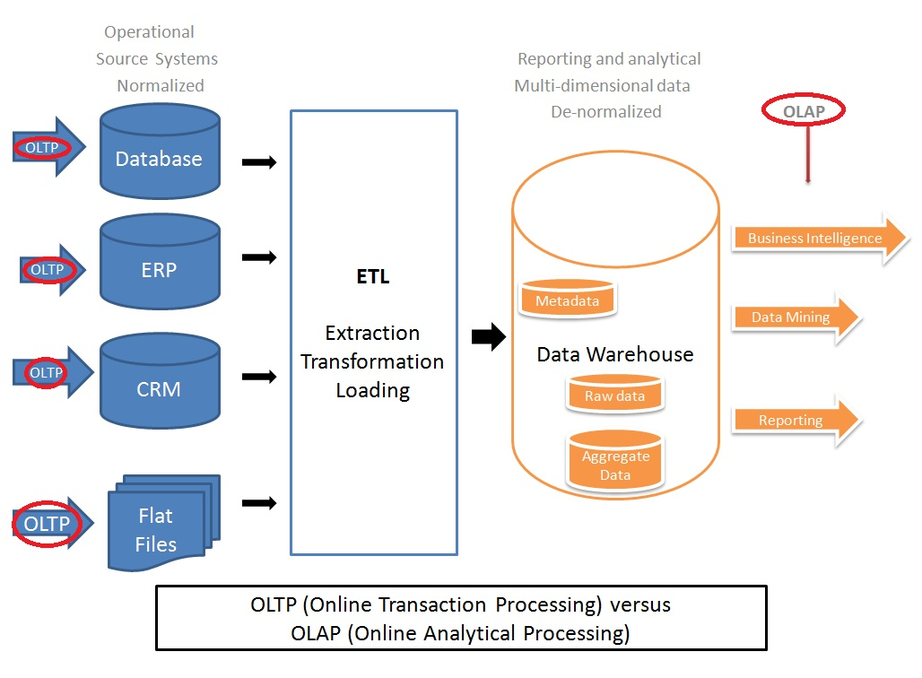 OLAP (i.e. Data Warehousing) Vs. OLTP - 推酷