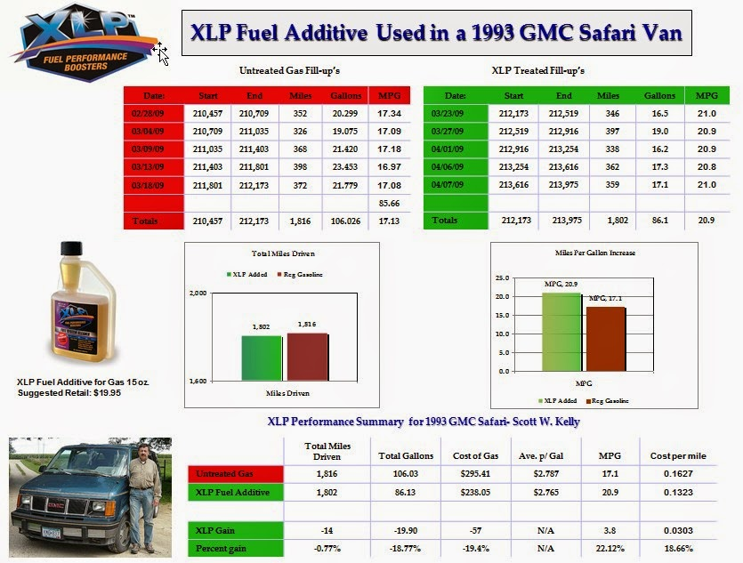 XLP Fuel Additive--1993 GMC Van Results-www.myxlp.com