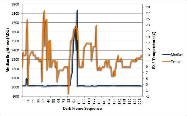 Median and Temperature of Dark Frames