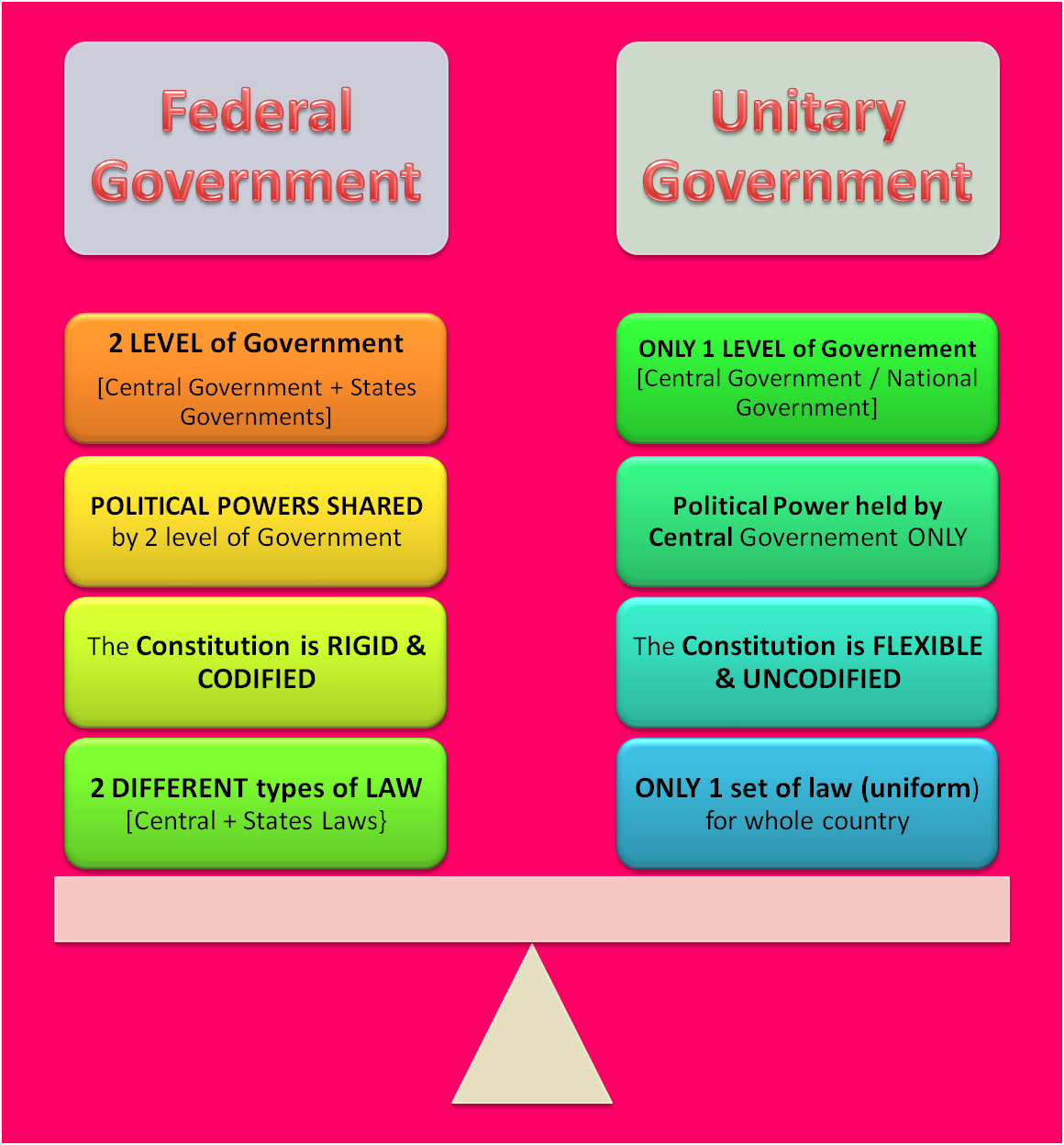 an analysis of federalism in government systems This sample federalism, confederalism, and unitary systems research paper features 6900+ words (25 pages), an outline, apa format in-text citations.