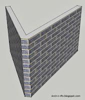 Afsnuiten van gemetselde muren
