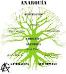El árbol de la Anarquía