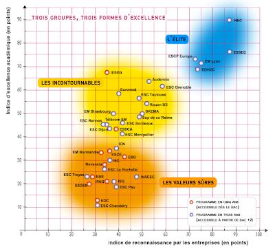 Les différents groupe et qualité d'ESC