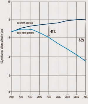 In the energy innovation study's best-case scenario, rapid advances in renewable energy technology bring down carbon dioxide emissions significantly. (Credit: spectrum.ieee.org) Click to enlarge.