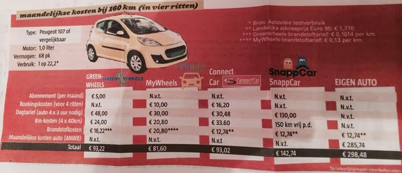 MyWheels de goedkoopste autodeler volgens vergelijking Autovisie