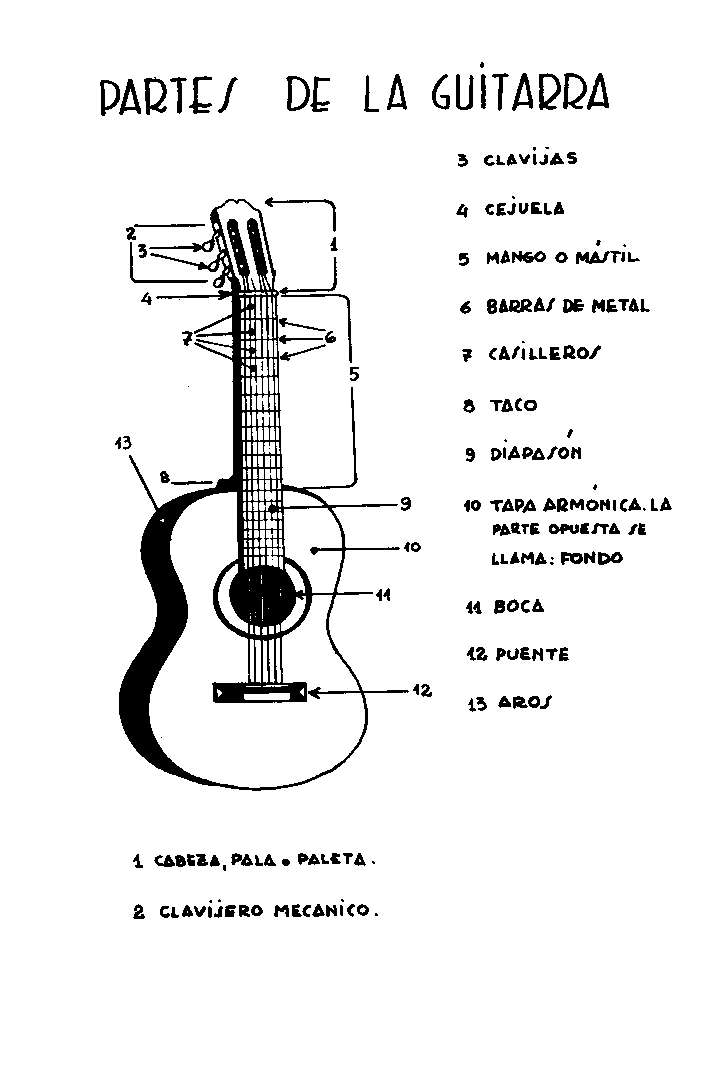 Guitarra Para Colorear Y Sus Partes - tongawale.com