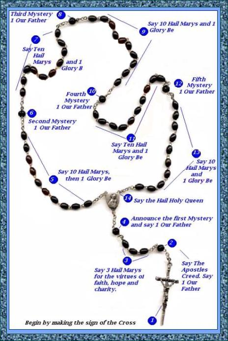 Image result for month of the rosary