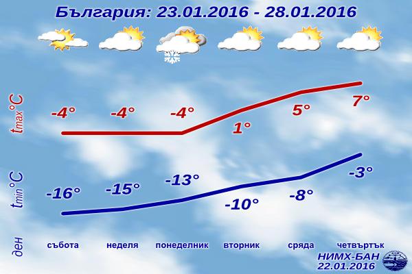 Седмична Прогноза за времето от 23 януари 2016 до 28 януари 2016