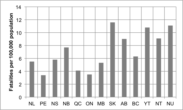 Driving fatalities in Canadian provinces