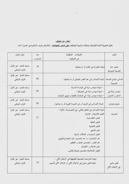 توظيف 100منصب اداري بالمديرية العامة للجمارك Doane1