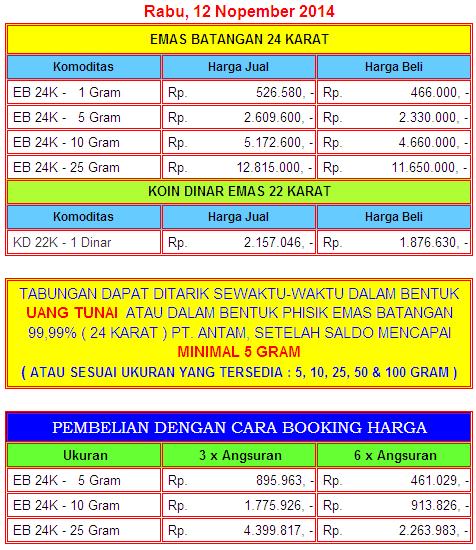 Info Harga Emas Per Hari :