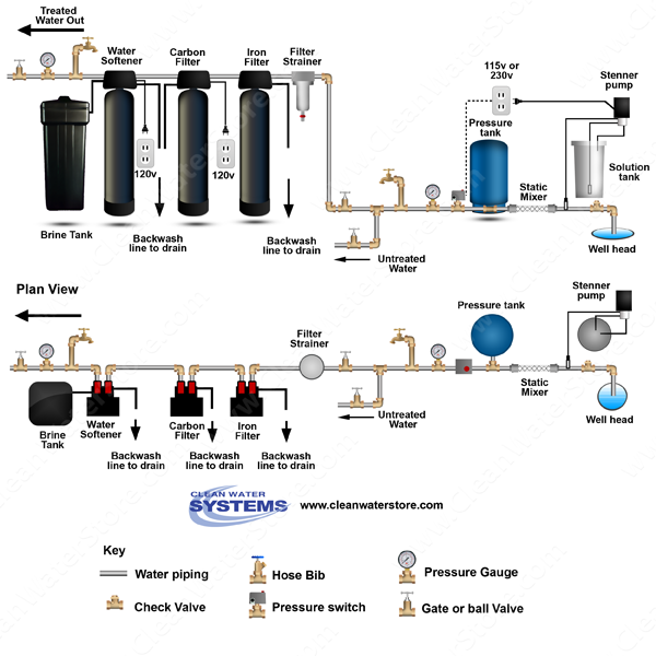 clean well water report whole house water filtration  iron filter pro ox > softener > epro