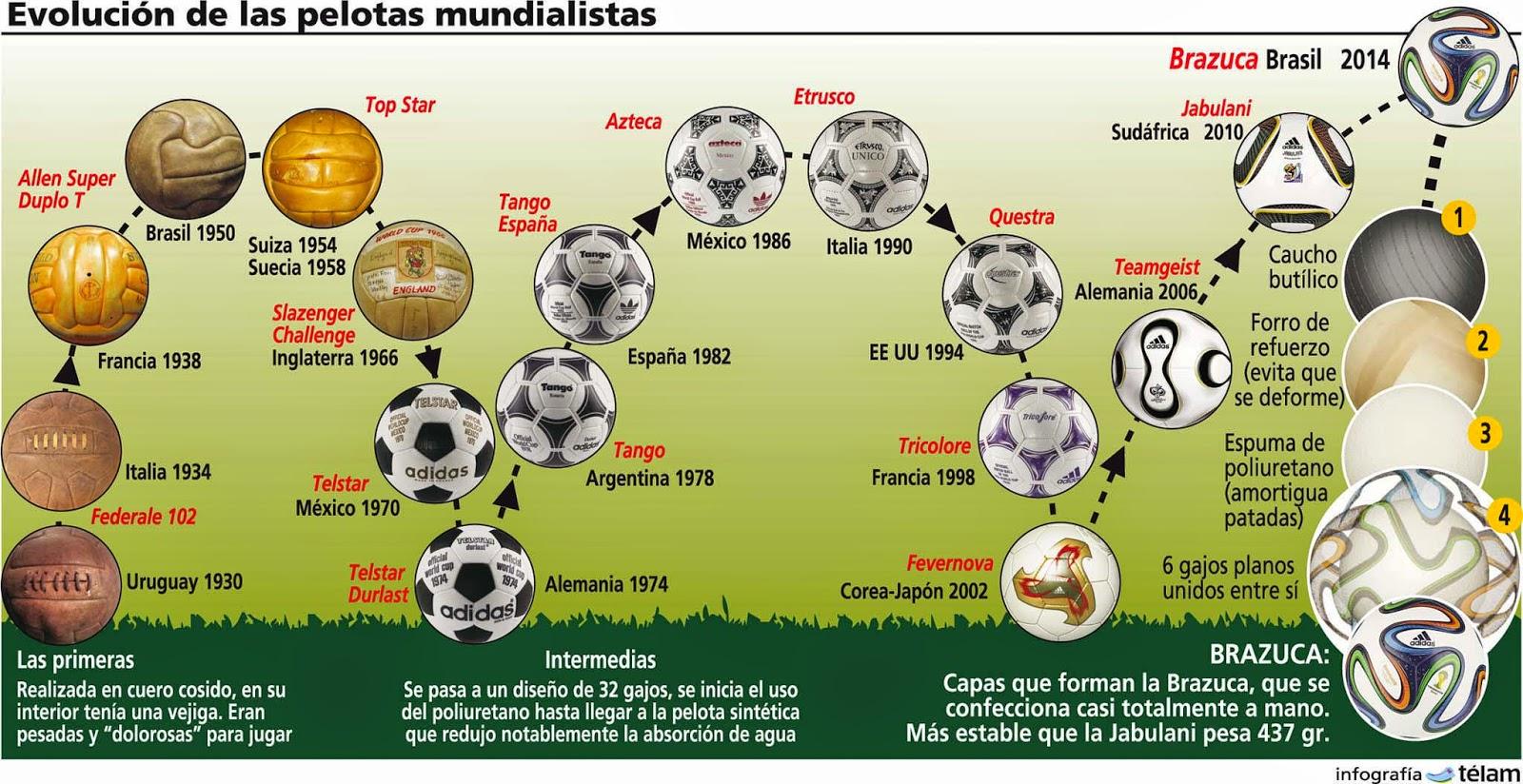 Como han evolucionado las pelotas de los mundiales