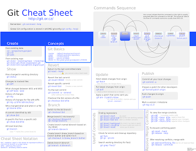 http://zrusin.blogspot.com.au/2007/09/git-cheat-sheet.html