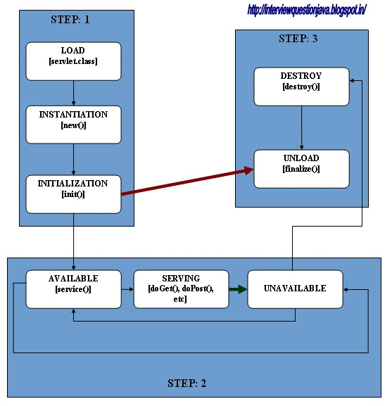 Describes the Servlet Life Cycle within Web container or Web Server