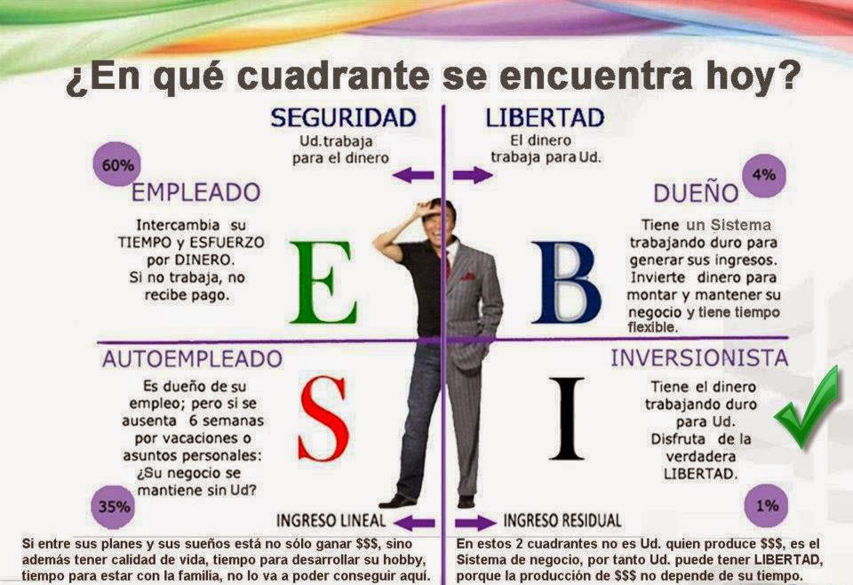 cuadrante_del_flujo_de_dinero