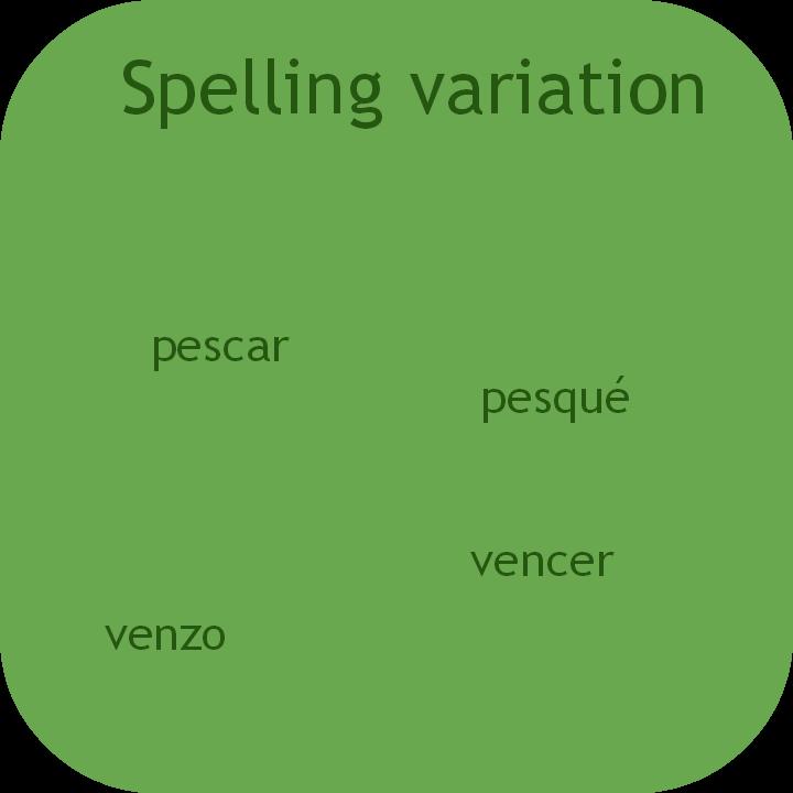 Spanish spelling variations. Visit www.soeasyspanish.com
