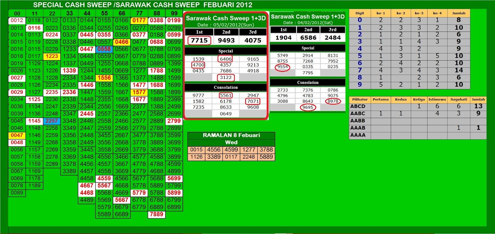 sarawak cash sweep 8 feb