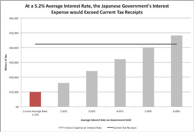 Japan Government Debt