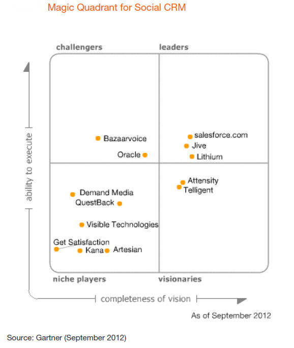 magic quadrant for the crm customer engagement center 2017 pdf