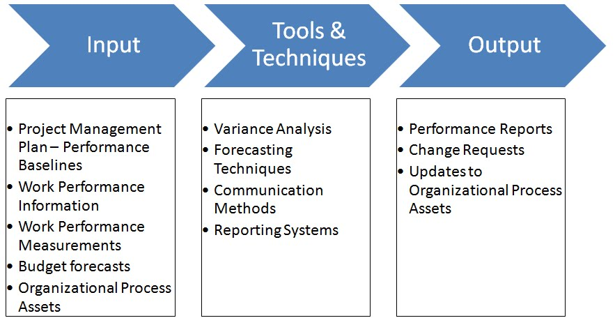 budget management and variance analysis essay