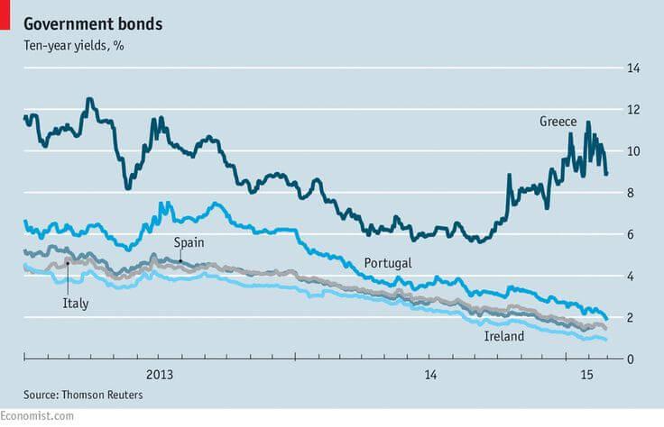bonos griegos, españoles italianos e irlandeses. Greek bonds