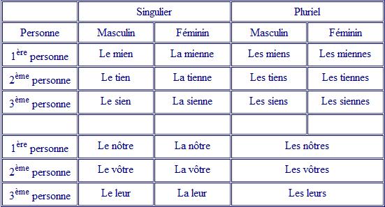 ضمائر الملكية فى اللغة الفرنسية