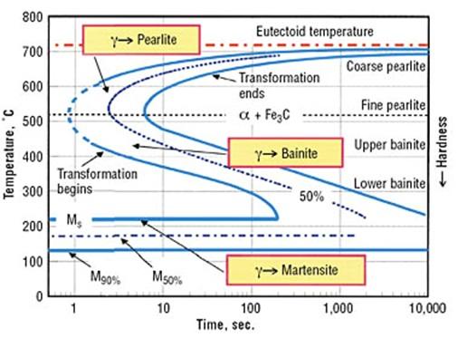 timetemperaturetransformation  ttt diagram   mechanicstips, wiring diagram