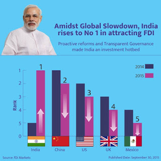 India, China, US, UK and Mexico in FDi chart