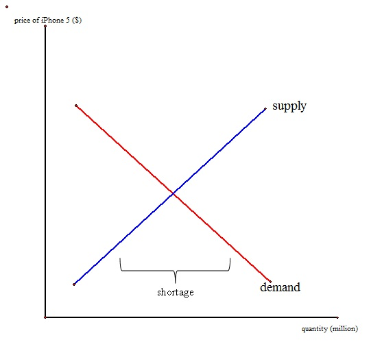 supply and demand and demand curve Supply and demand curve showing top 8 worksheets in the category - supply and demand curve some of the worksheets displayed are the economics of economics, work, supply and demand infographic supplemental activity, supply and demand, supply and demand, work 5 more supply and demand analysis, unit 2 lesson you supply they demand, lesson plan lesson supply and demand length incorporates.