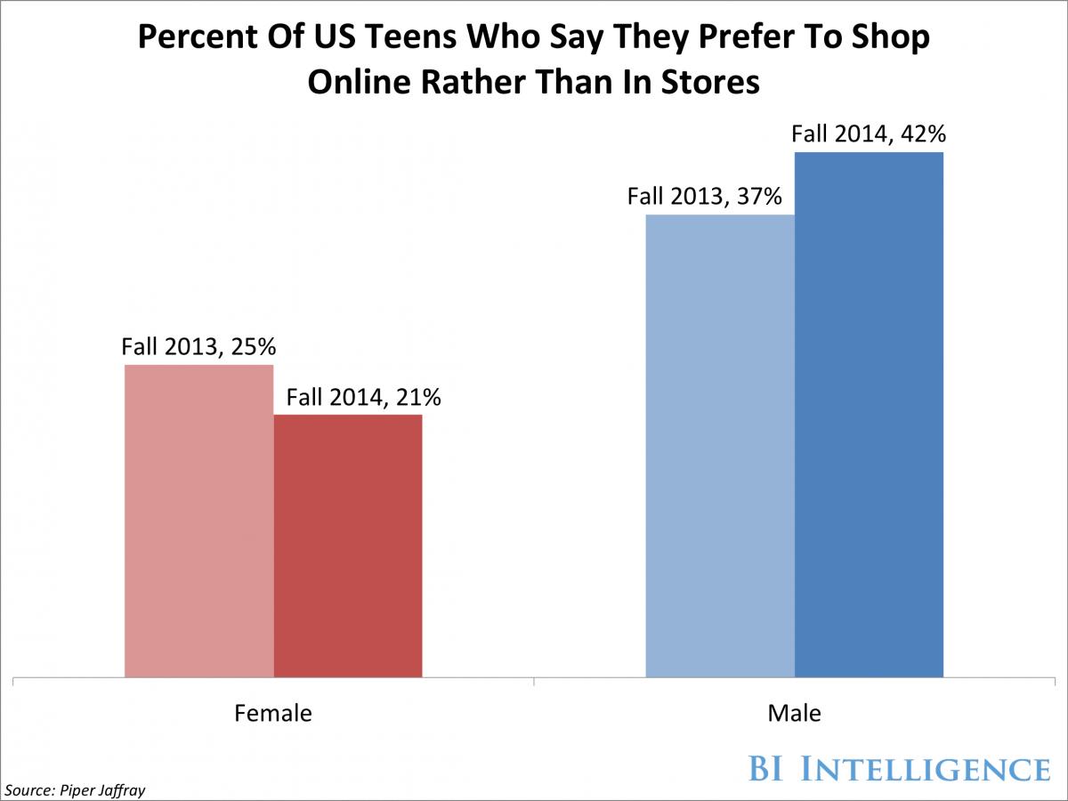 Online teen shopping