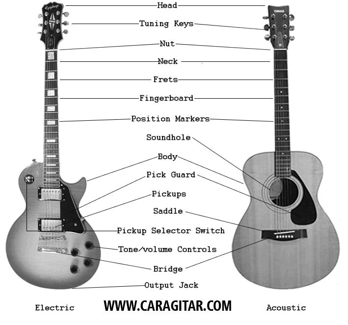 gambar bagian gitar